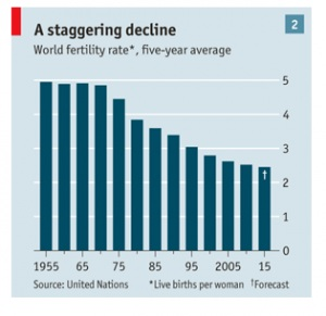 Declining Global Fertility Rates